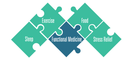 The Functional Medicine Centre for Wellness